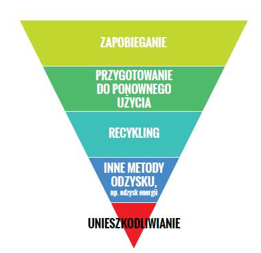 Rys. 1 Hierarchia postępowania z odpadami Źródło: opracowanie własne na podstawie DYREKTYWY PARLAMENTU EUROPEJSKIEGO I RADY 2008/98/WE z dnia 19 listopada 2008 r. w sprawie odpadów oraz uchylającej niektóre dyrektywy.